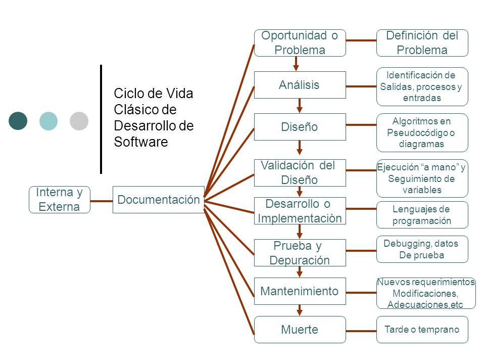 Ciclo de Vida Clásico de Desarrollo de Software