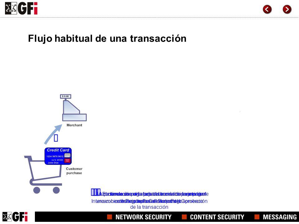 Flujo habitual de una transacción