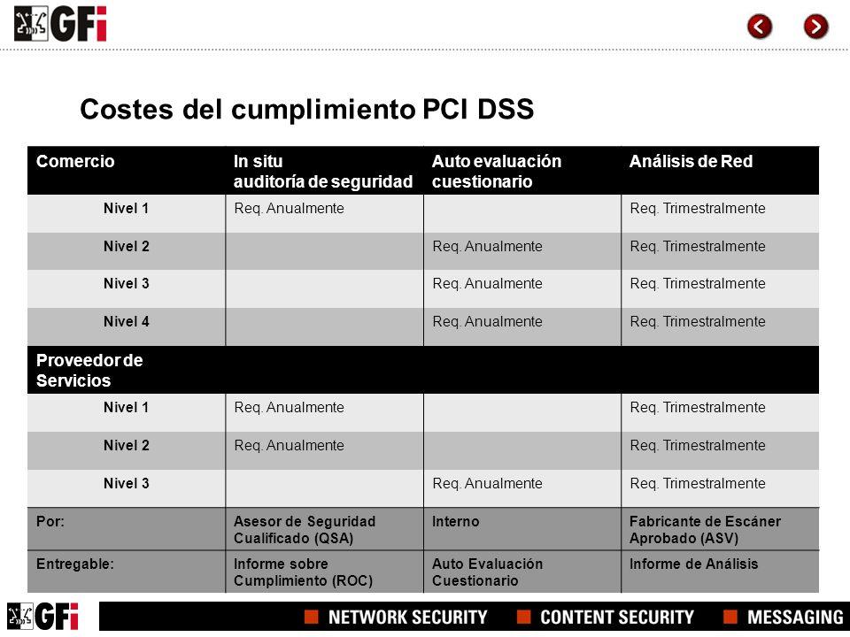 Costes del cumplimiento PCI DSS
