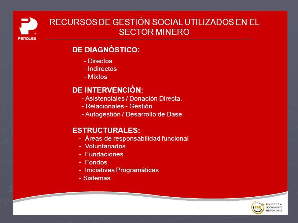 RECURSOS DE GESTIÓN SOCIAL UTILIZADOS EN EL SECTOR MINERO