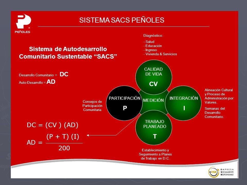 Sistema de Autodesarrollo Comunitario Sustentable SACS