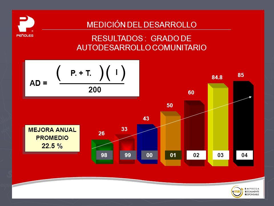 MEJORA ANUAL PROMEDIO 22.5 %