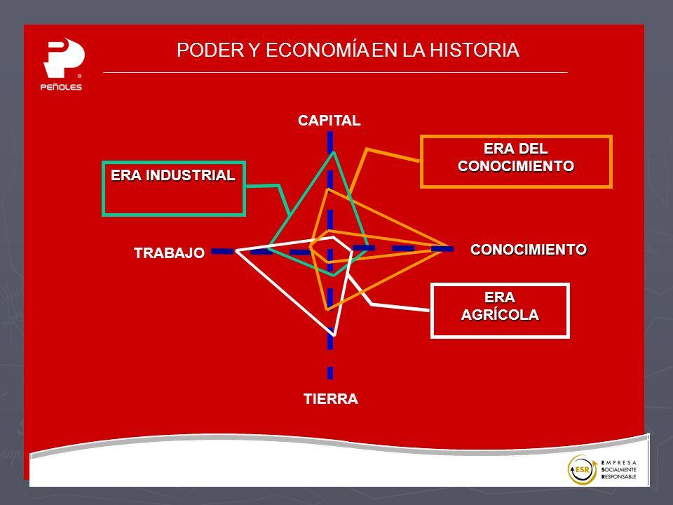 PODER Y ECONOMÍA EN LA HISTORIA