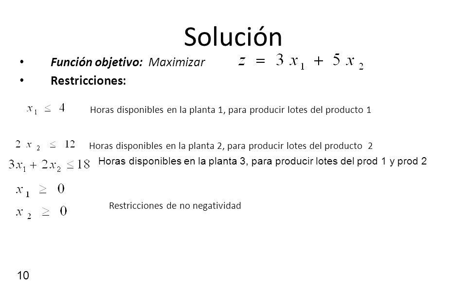 SoluciónFunción objetivo: Maximizar. Restricciones: Horas disponibles en la planta 1, para producir lotes del producto 1.