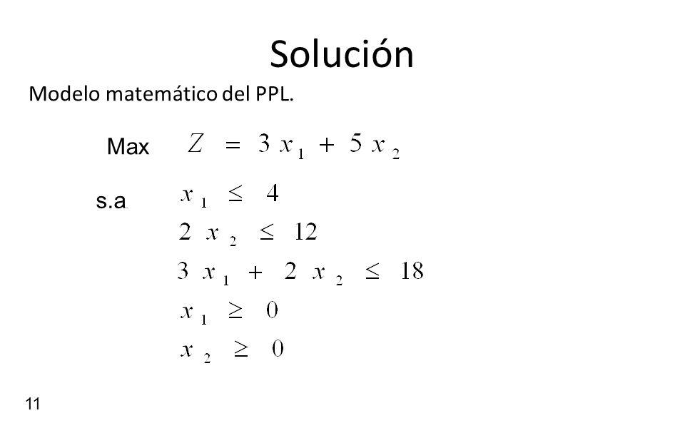 Solución Modelo matemático del PPL. Max s.a.