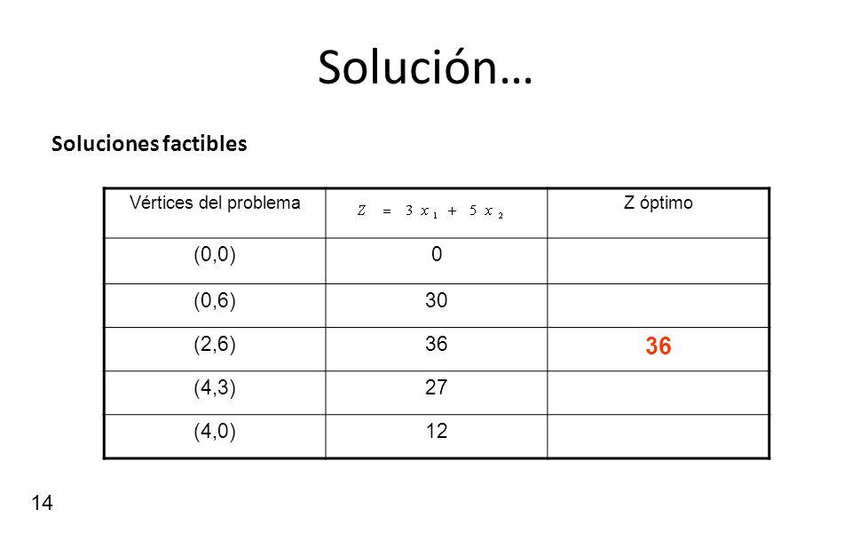 Solución… Soluciones factibles (0,0) (0,6) 30 (2,6) 36 (4,3) 27 (4,0)