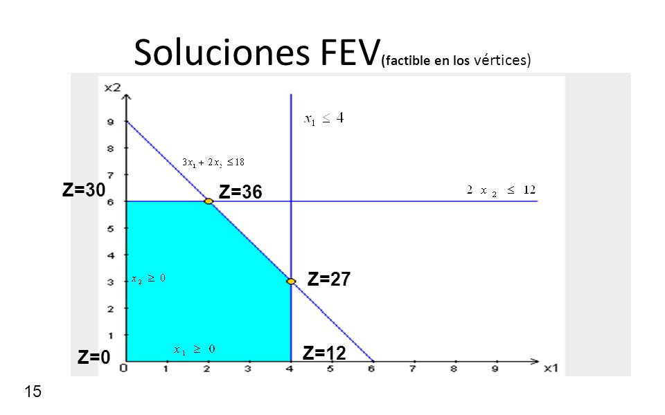 Soluciones FEV(factible en los vértices)