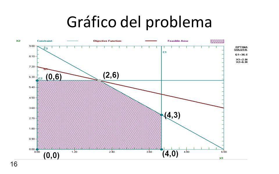 Gráfico del problema (0,6) (2,6) (4,3) (4,0) (0,0)
