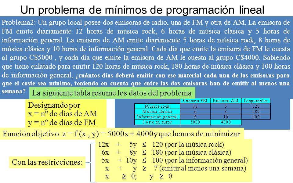 Un problema de mínimos de programación lineal