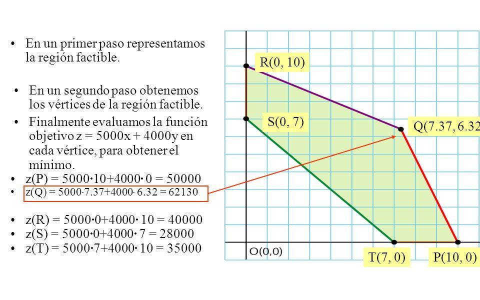 En un primer paso representamos la región factible. R(0, 10)