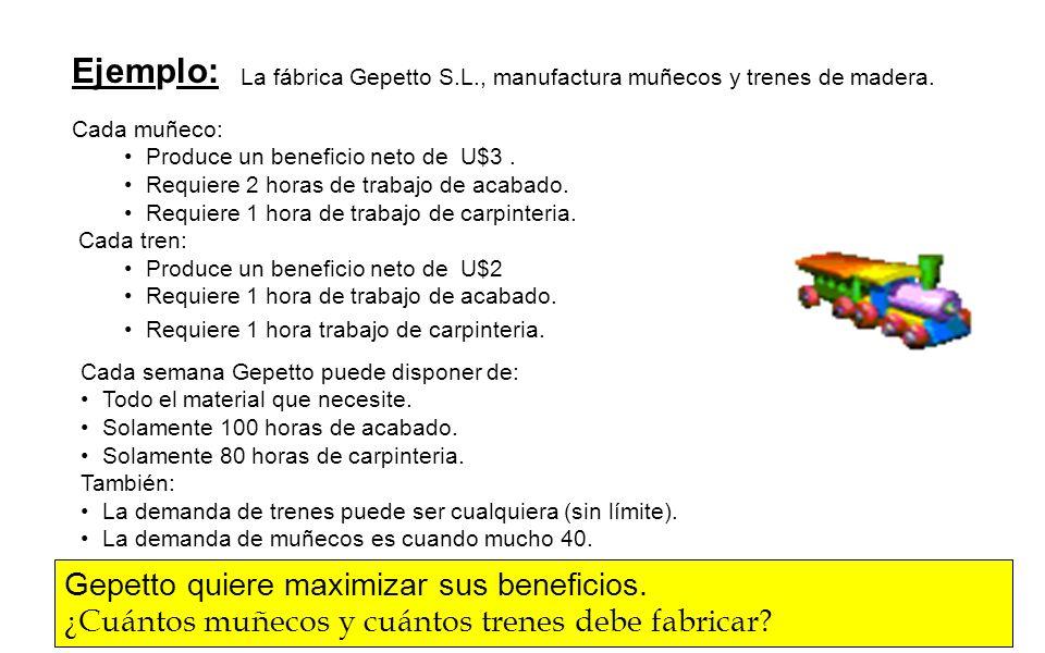 Ejemplo: Gepetto quiere maximizar sus beneficios.
