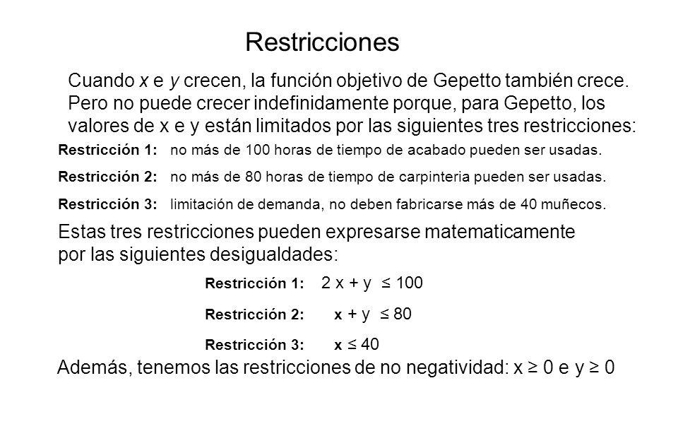 Además, tenemos las restricciones de no negatividad: x ≥ 0 e y ≥ 0