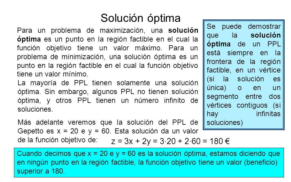Solución óptima z = 3x + 2y = 3·20 + 2·60 = 180 €