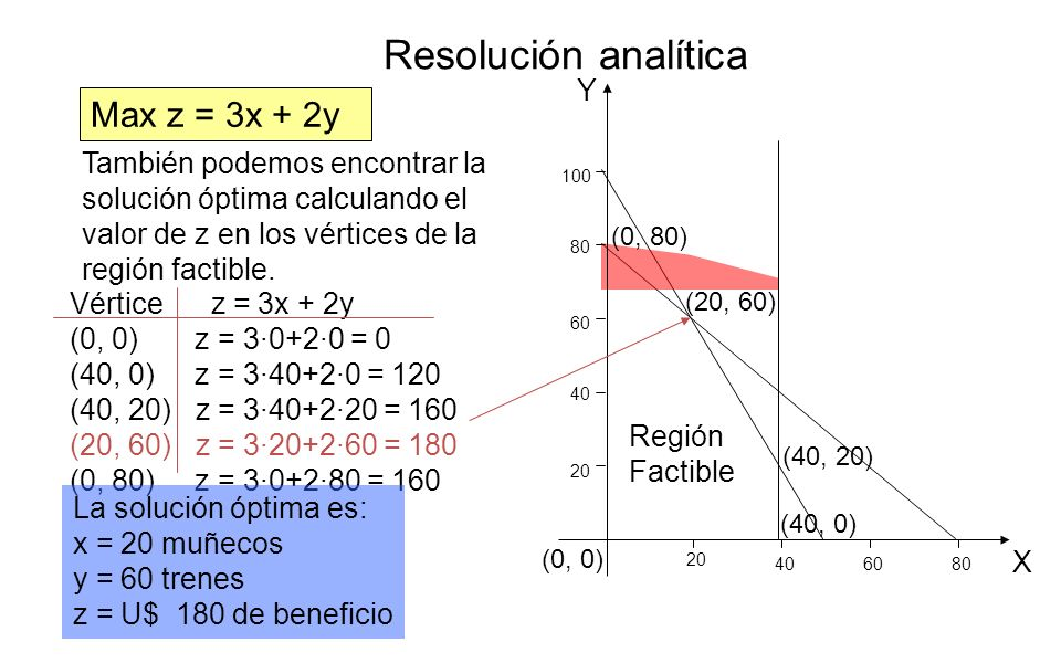Resolución analítica Max z = 3x + 2y Y X