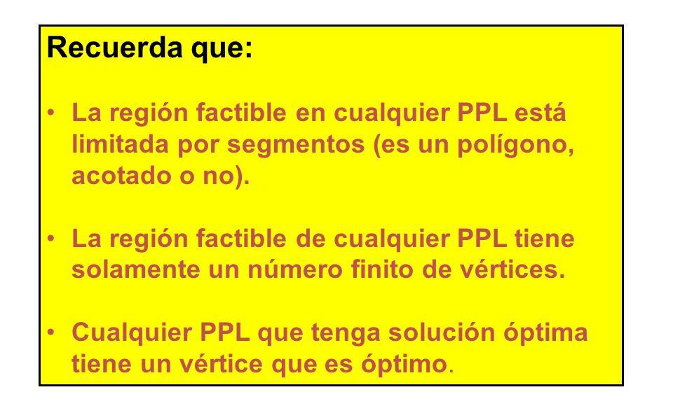 Recuerda que:La región factible en cualquier PPL está limitada por segmentos (es un polígono, acotado o no).