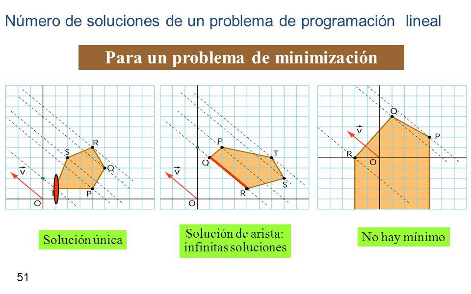 Para un problema de minimización