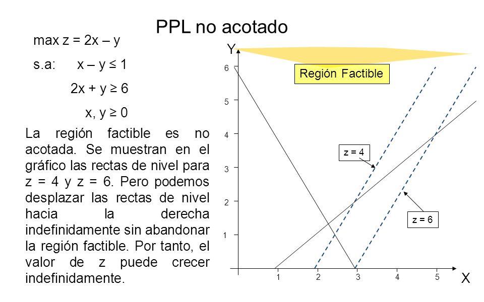 PPL no acotado max z = 2x – y s.a: x – y ≤ 1 Y 2x + y ≥ 6 x, y ≥ 0