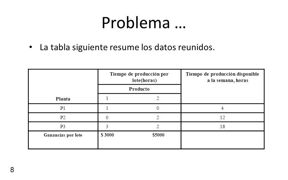 Problema … La tabla siguiente resume los datos reunidos. Planta