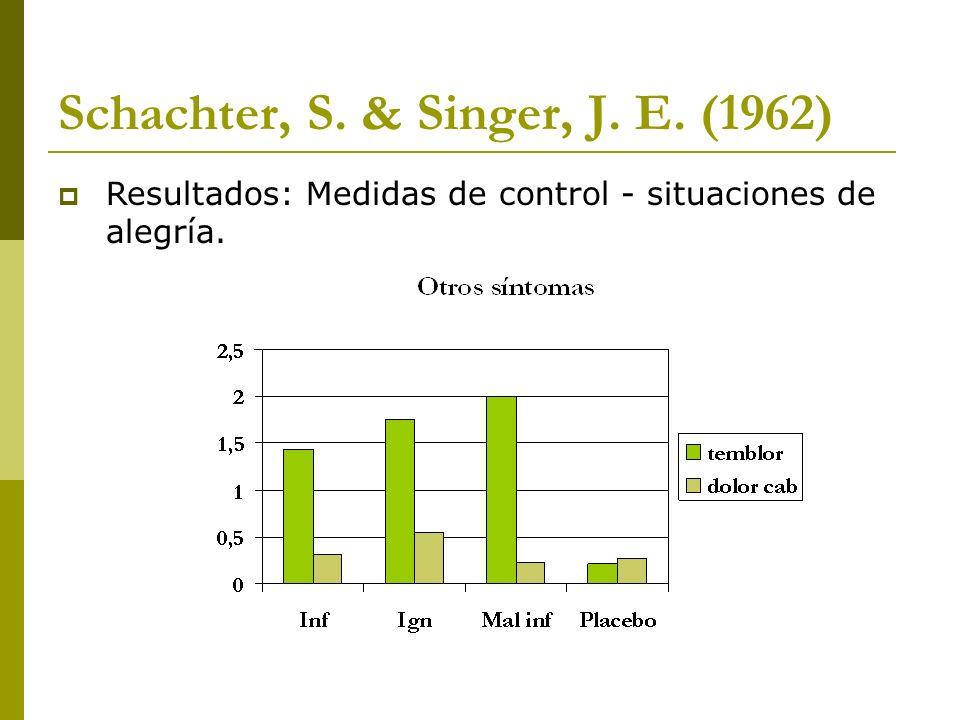 Schachter, S. & Singer, J. E. (1962)