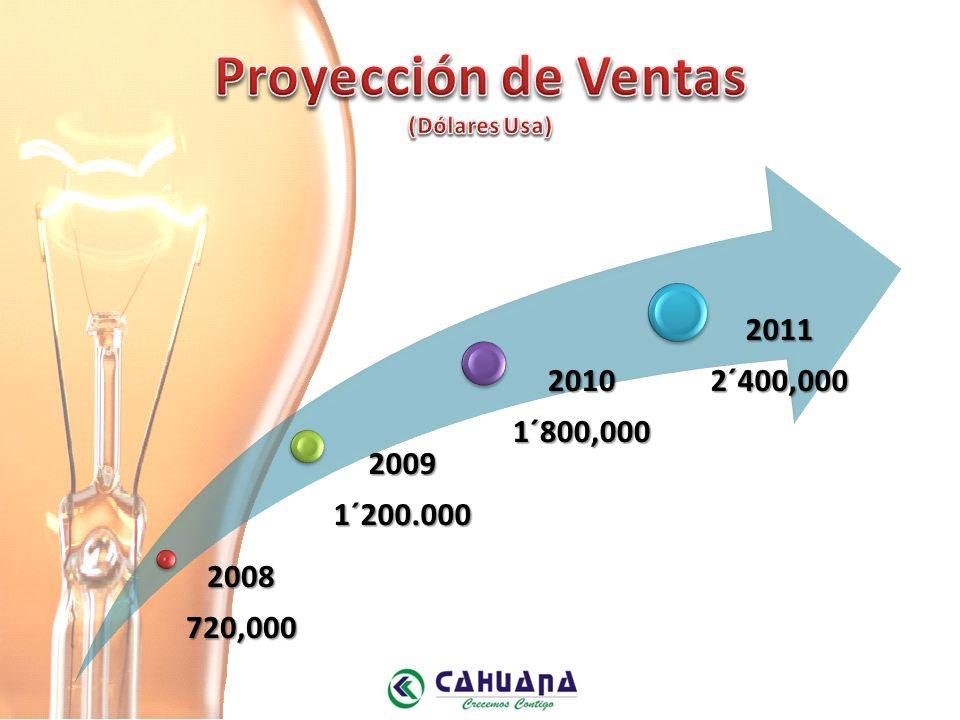 Proyección de Ventas (Dólares Usa)