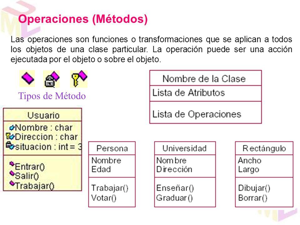Operaciones (Métodos)