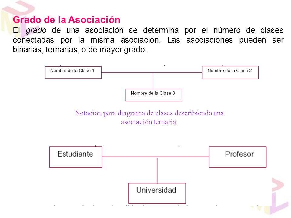 Notación para diagrama de clases describiendo una asociación ternaria.