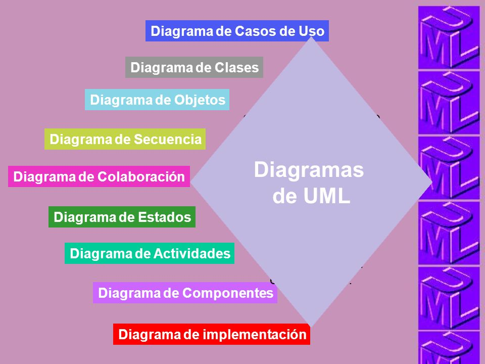 Diagramas de UML DIAGRAMAS Diagrama de Casos de Uso enfatiza la