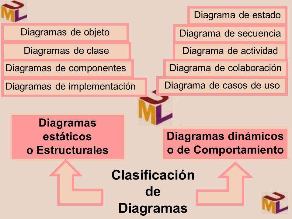 Clasificación de Diagramas