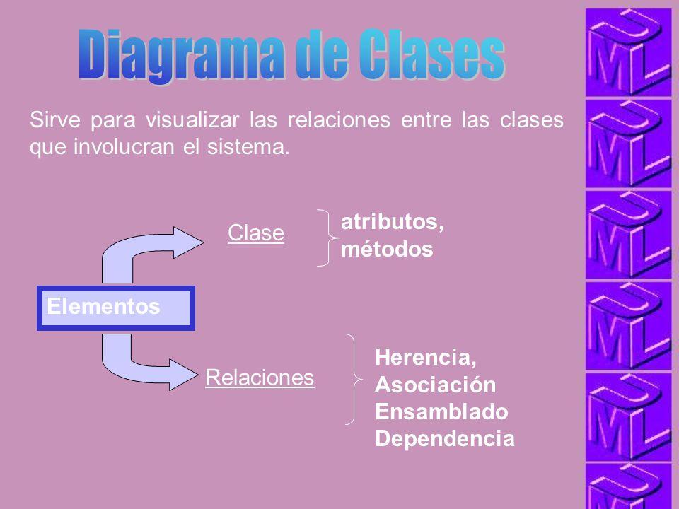 Diagrama de Clases Sirve para visualizar las relaciones entre las clases que involucran el sistema.