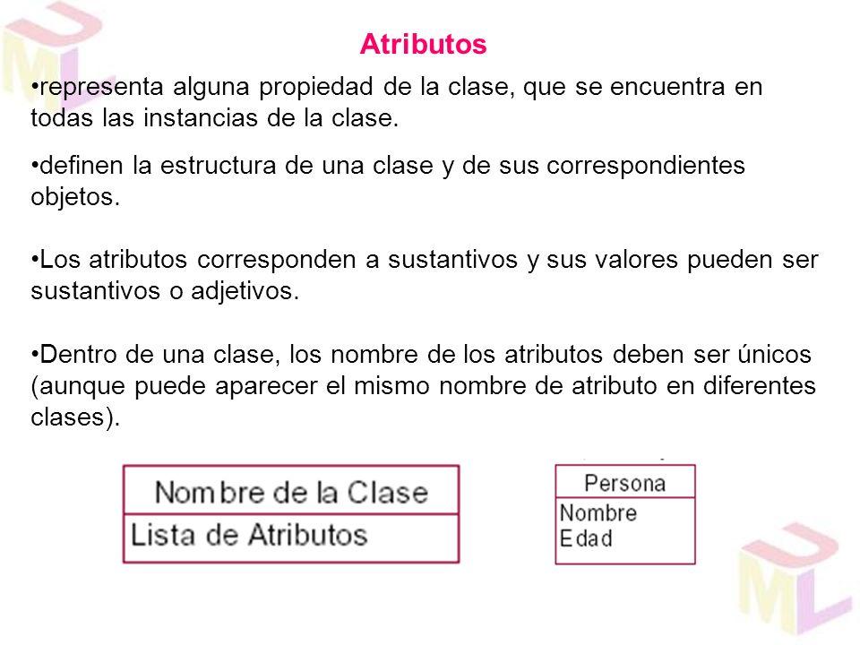 Atributos representa alguna propiedad de la clase, que se encuentra en todas las instancias de la clase.