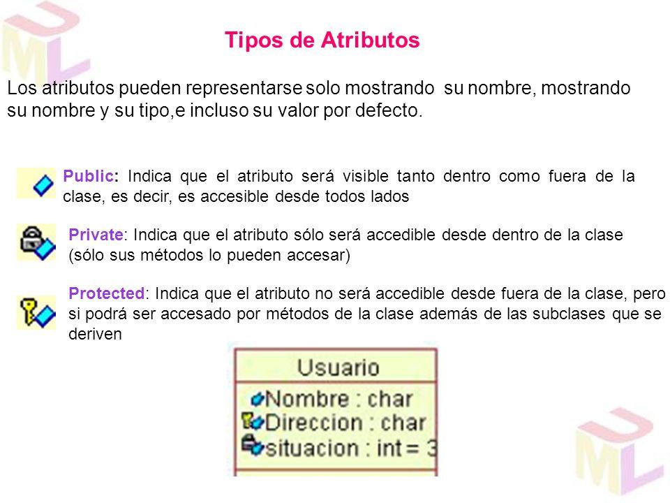 Tipos de Atributos Los atributos pueden representarse solo mostrando su nombre, mostrando su nombre y su tipo,e incluso su valor por defecto.