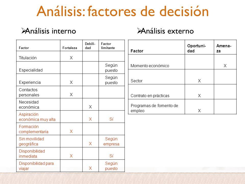Análisis: factores de decisión