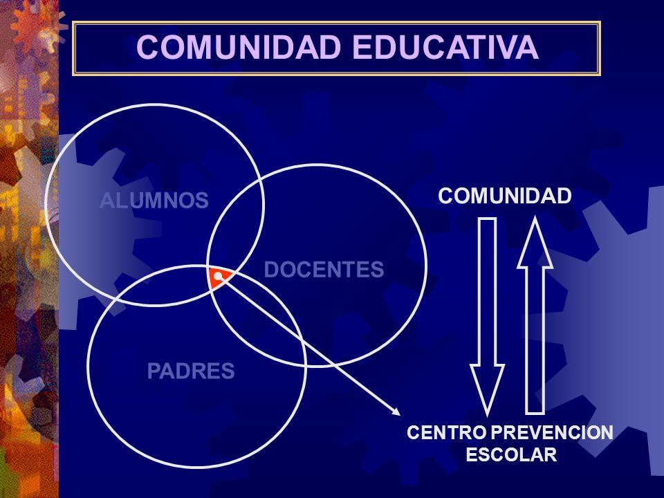COMUNIDAD EDUCATIVA COMUNIDAD ALUMNOS DOCENTES PADRES