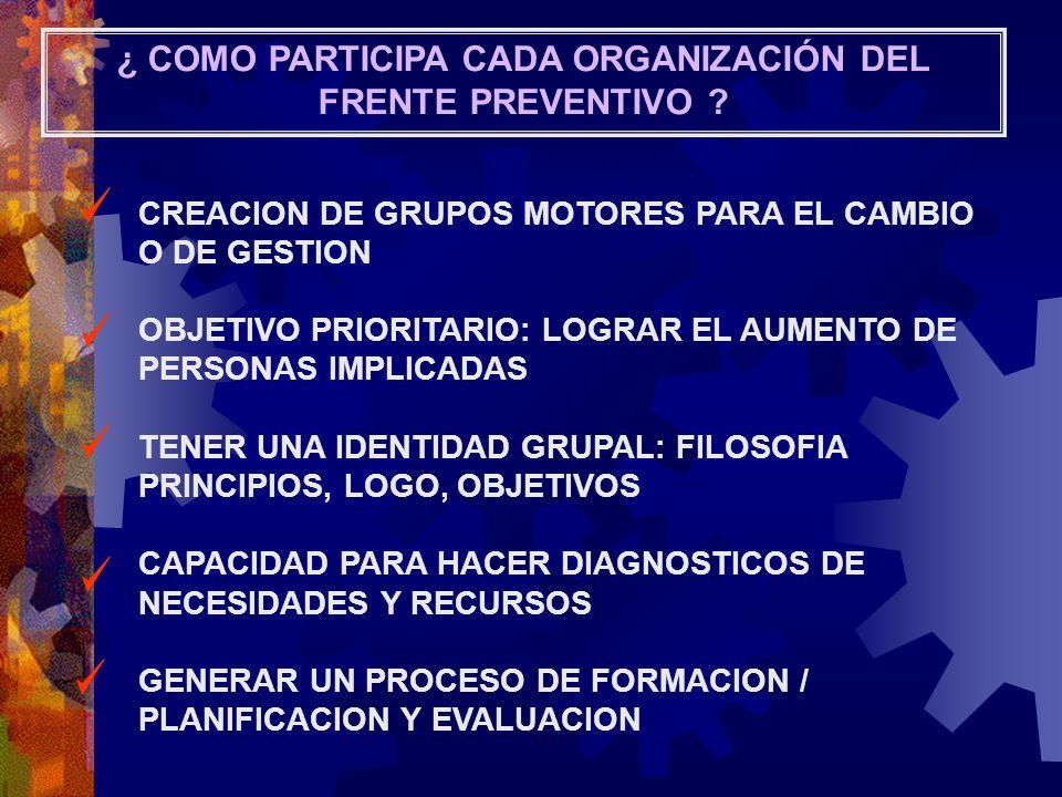 ¿ COMO PARTICIPA CADA ORGANIZACIÓN DEL