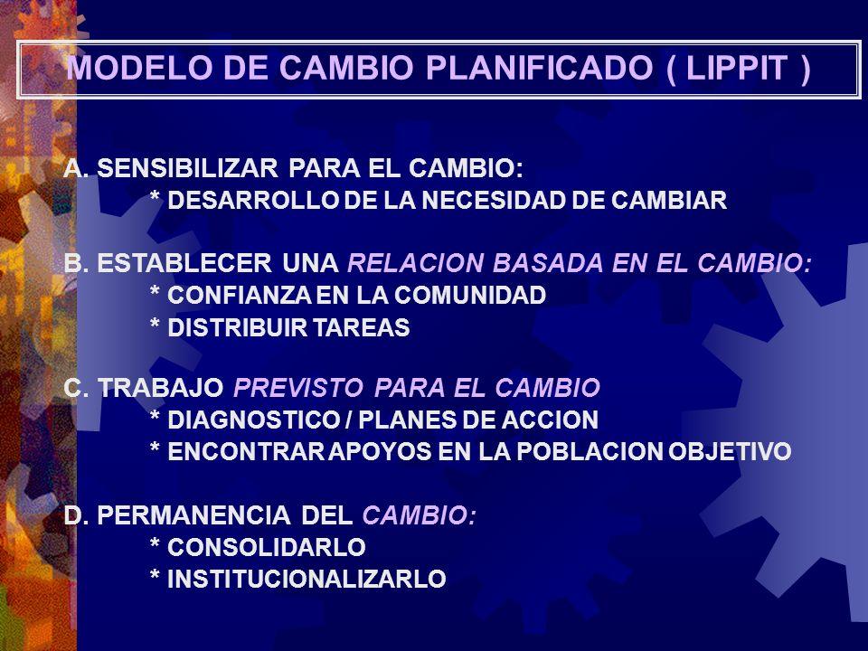 MODELO DE CAMBIO PLANIFICADO ( LIPPIT )
