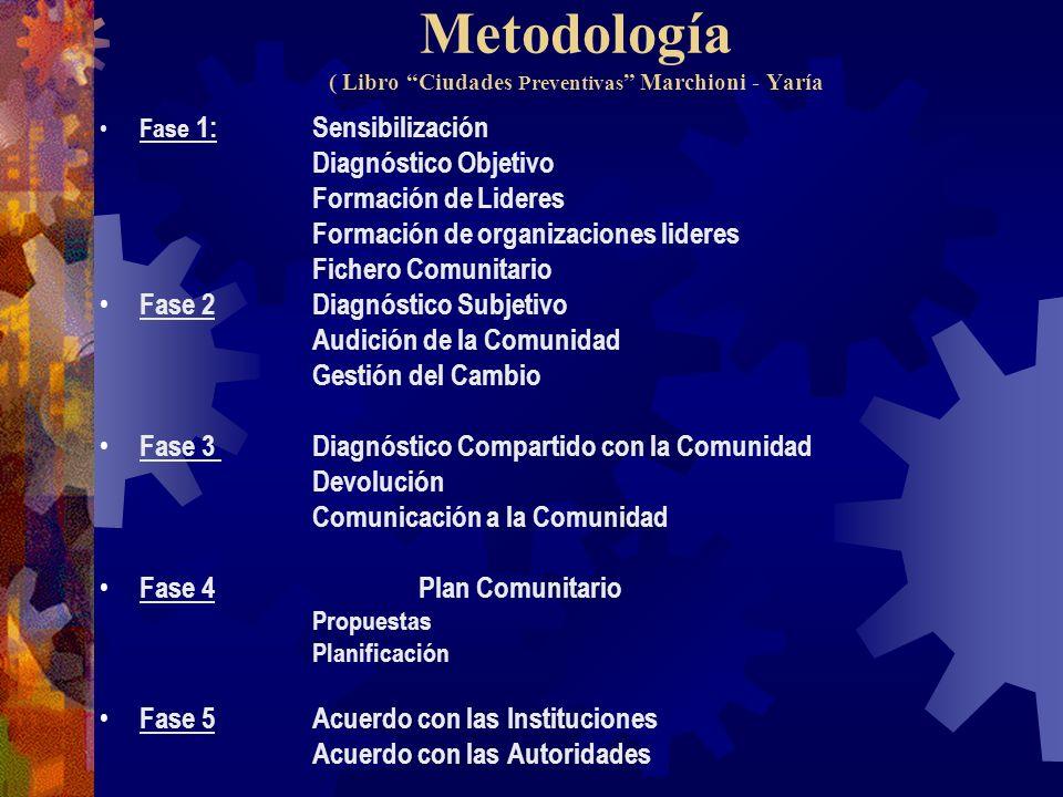 Metodología ( Libro Ciudades Preventivas Marchioni - Yaría