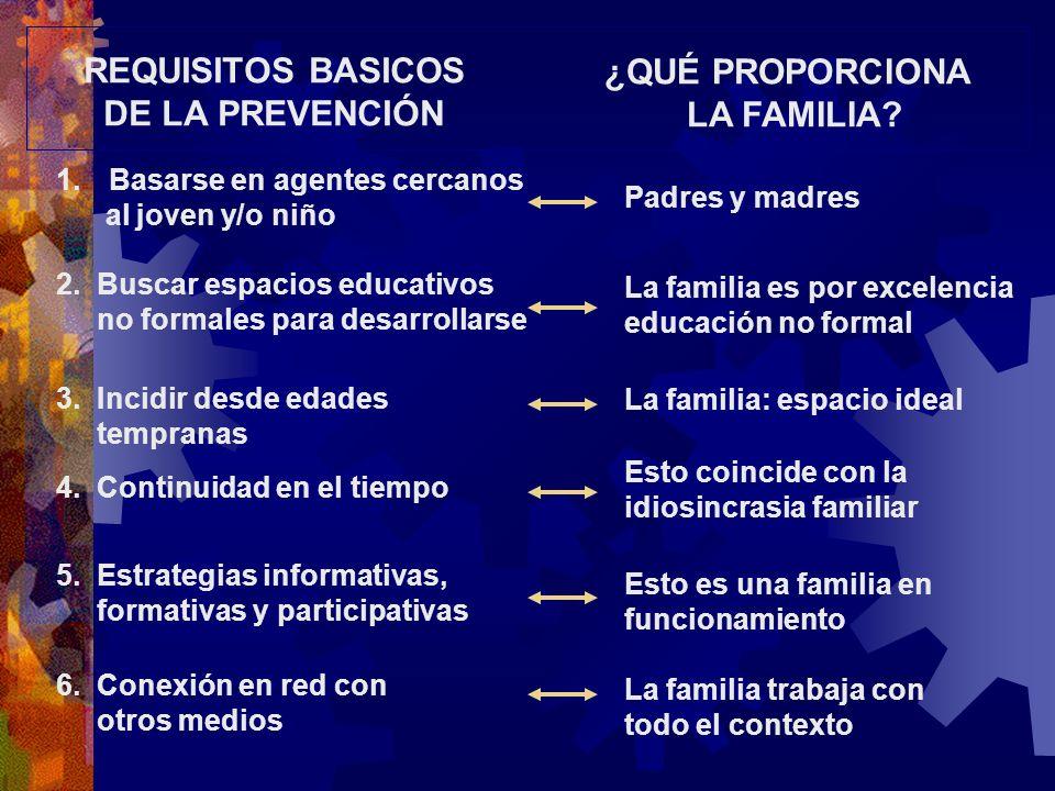 REQUISITOS BASICOS DE LA PREVENCIÓN ¿QUÉ PROPORCIONA LA FAMILIA