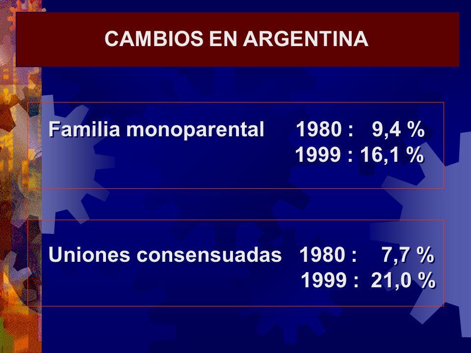 CAMBIOS EN ARGENTINA Familia monoparental 1980 : 9,4 % 1999 : 16,1 % Uniones consensuadas 1980 : 7,7 %