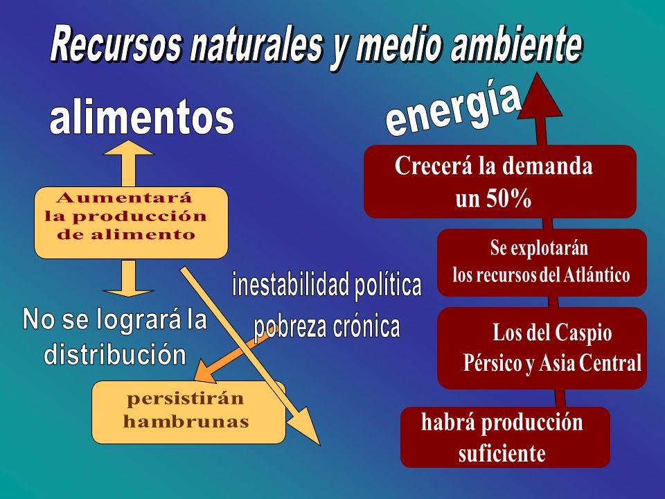 los recursos del Atlántico inestabilidad política