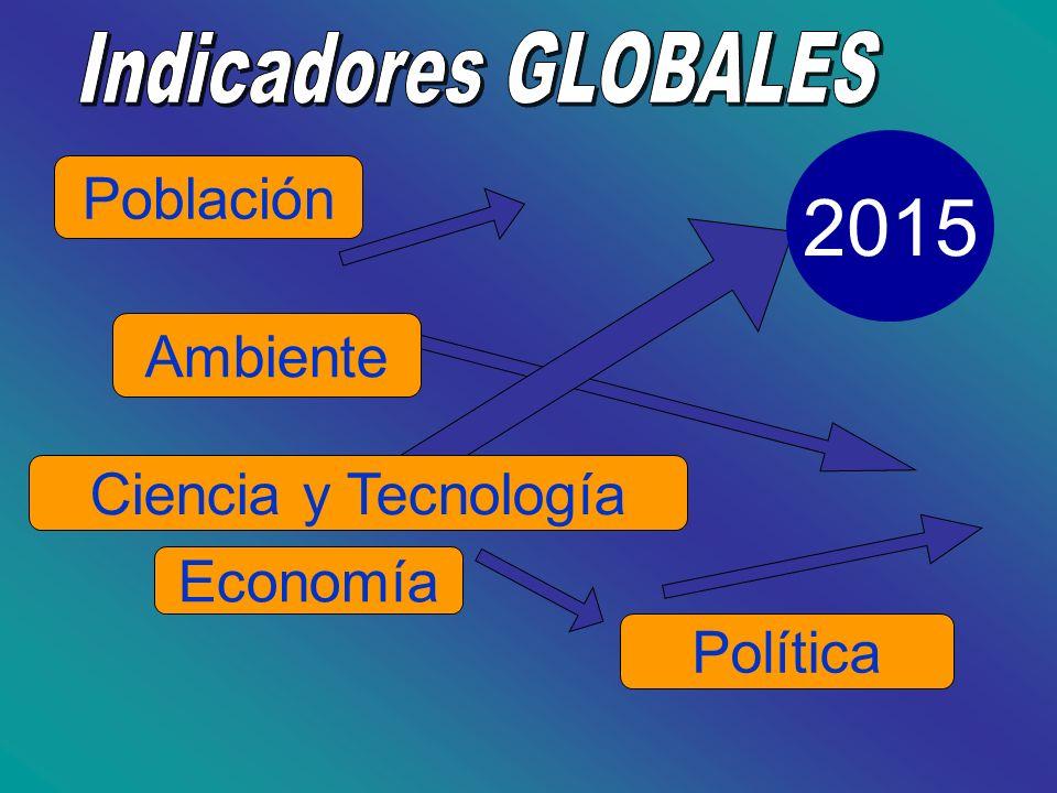 2015 Población Ambiente Ciencia y Tecnología Economía Política