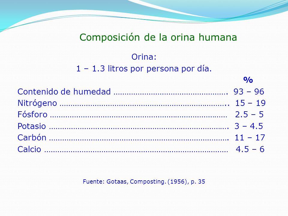 Composición de la orina humana
