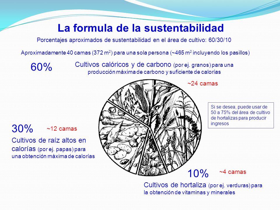 La formula de la sustentabilidad