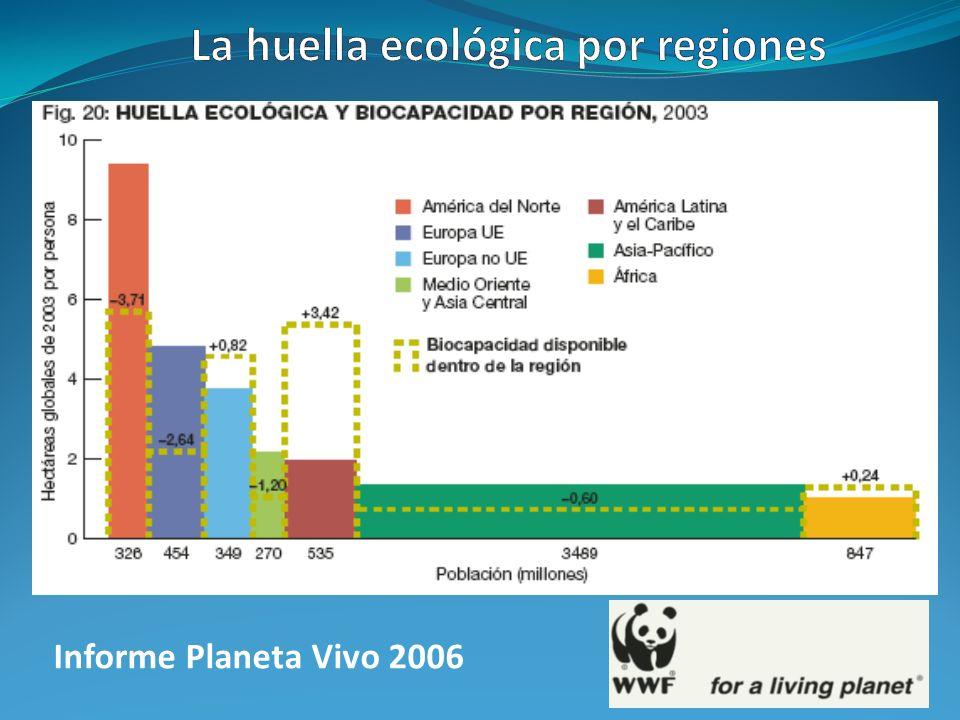 La huella ecológica por regiones