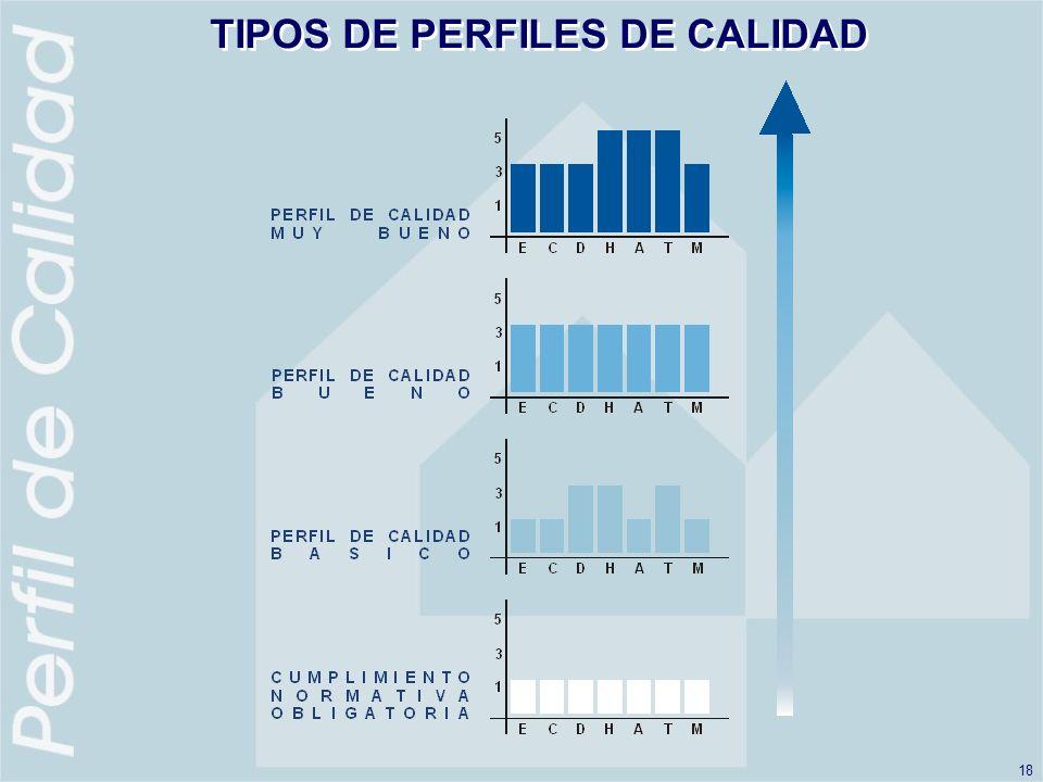 TIPOS DE PERFILES DE CALIDAD