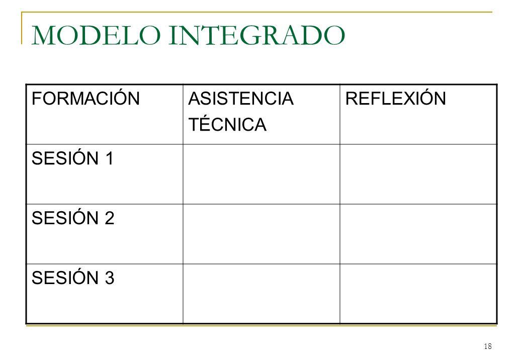 MODELO INTEGRADO FORMACIÓN ASISTENCIA TÉCNICA REFLEXIÓN SESIÓN 1