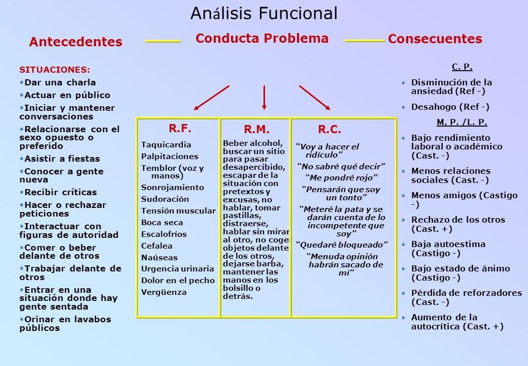 Análisis Funcional Consecuentes Antecedentes Conducta Problema R.F.