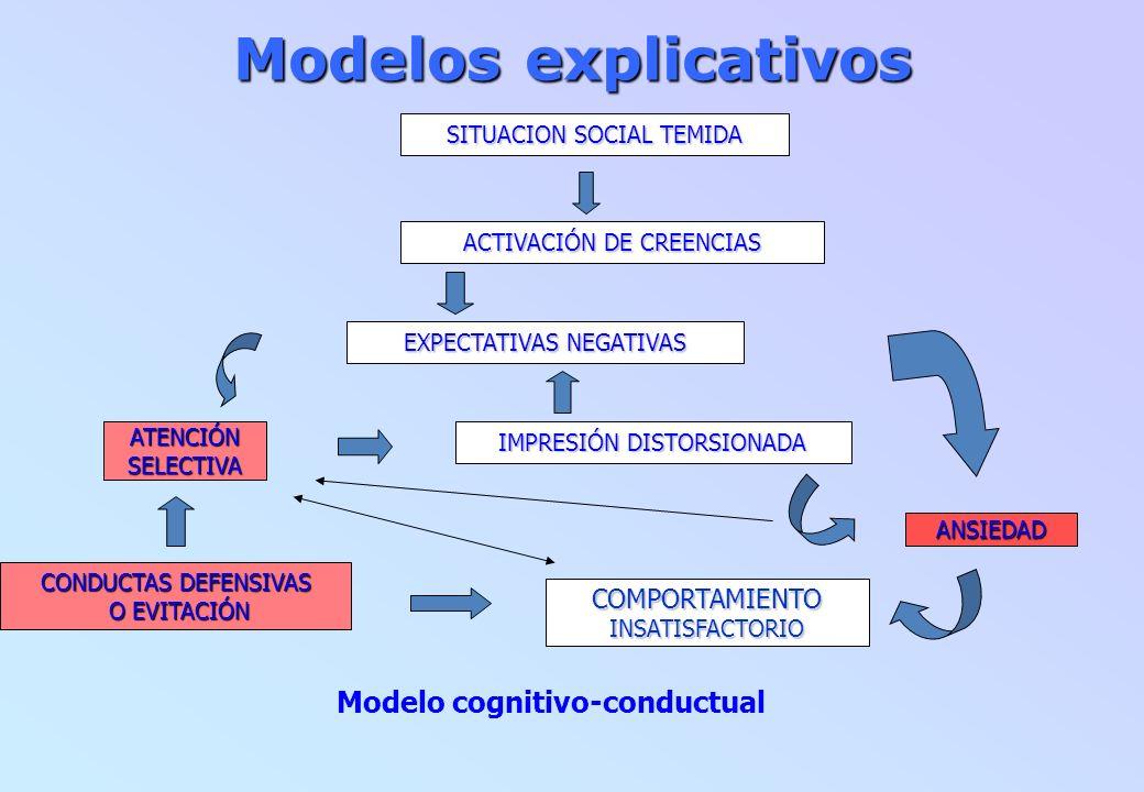Modelos explicativos Modelo cognitivo-conductual COMPORTAMIENTO