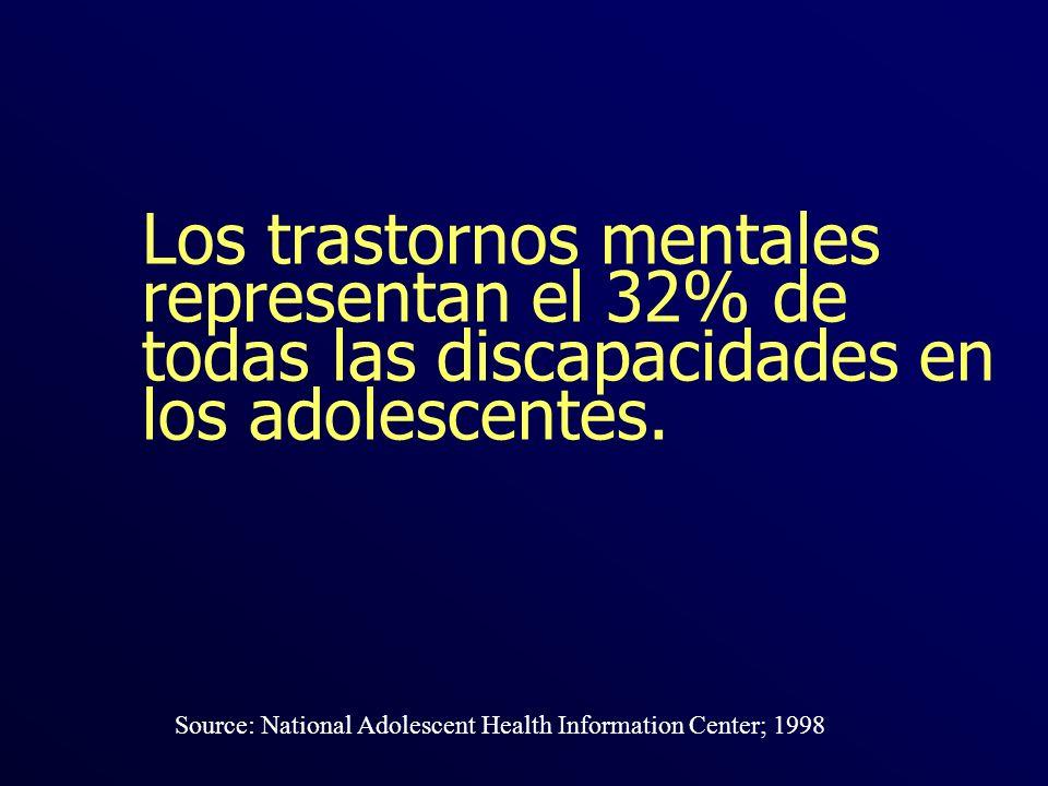Los trastornos mentales representan el 32% de todas las discapacidades en los adolescentes.