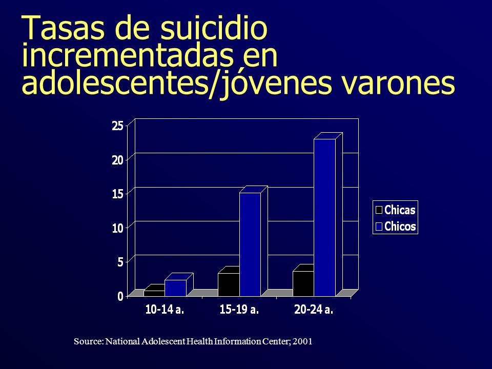 Tasas de suicidio incrementadas en adolescentes/jóvenes varones
