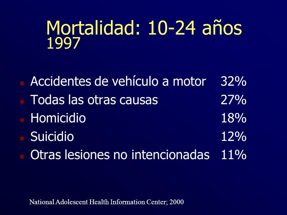 Mortalidad: 10-24 años 1997 Accidentes de vehículo a motor 32%